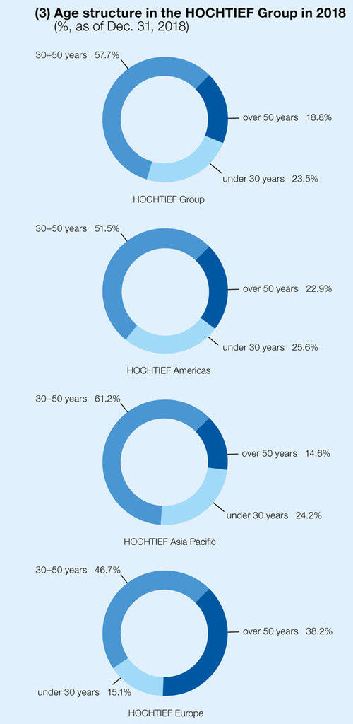 Age structure in the HOCHTIEF Group in 2018