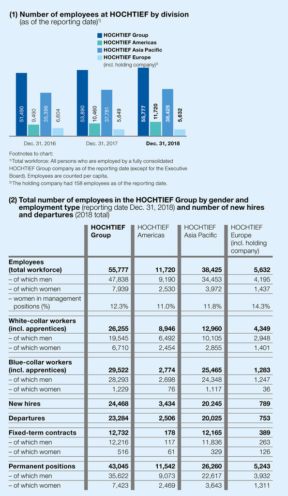 Number of employees at HOCHTIEF by division