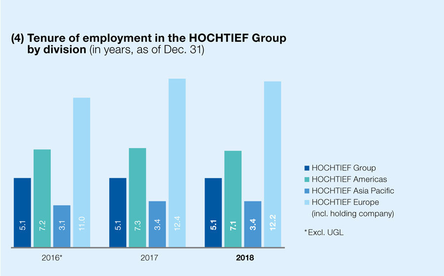 Tenure of employment in the HOCHTIEF Group by division (in years, as of Dec. 31)