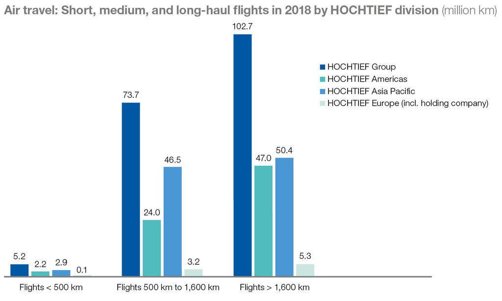 Information on short-, medium- and long-haul flights within the HOCHTIEF Group