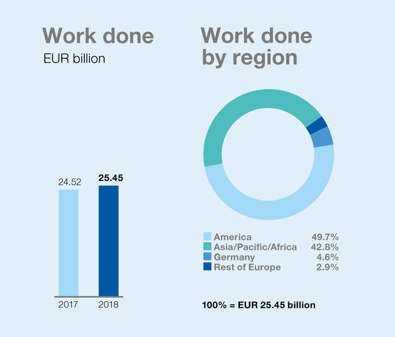 Work done EUR billion	+ Work done by region