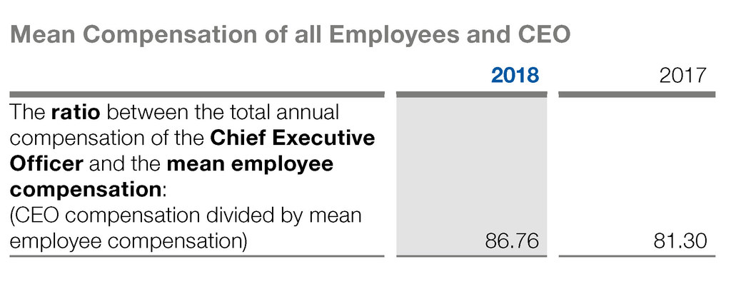 Mean compensation of all employees and CEO