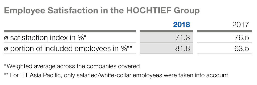 Employee satisfaction in the HOCHTIEF Group 2018